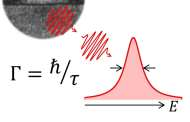 Ideal Single-Photon Source: Quantum cryptography and quantum communication