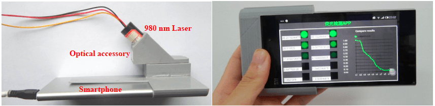 The prototype smartphone-based detection system – courtesy of Professor Mei et al., the images first appeared in the paper in Biosensors and Bioelectronics.