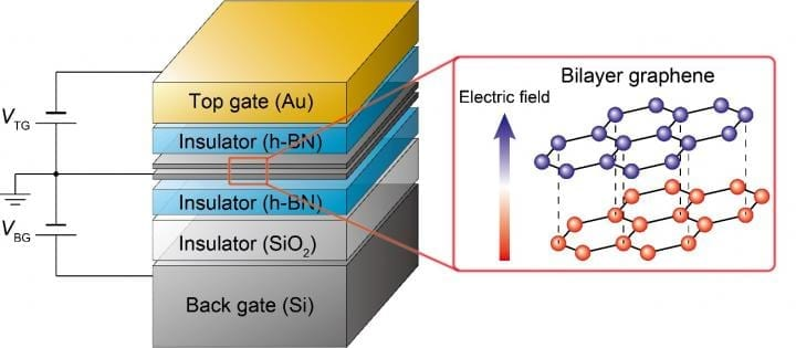 Bilayer graphene is encapsulated on top and bottom by hexagonal boron nitride (an insulator). By applying a voltage to the top and bottom gates it is possible to control the state of the bilayer graphene. Having two gates allows for independent control of the electron density and the vertical electric field. An applied vertical electric field creates a small but significant energy difference between the top and bottom layers of graphene. This difference in energy breaks the symmetry of graphene allowing for the control of valley. CREDIT 2015 Seigo Tarucha