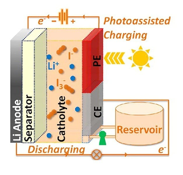 """Schematic of a """"solar flow battery"""" with the three-electrode configuration: lithium anode electrode, counter electrode (CE), and photo-electrode (PE). Current passes through a liquid in the battery called an electrolyte. The portion of the electrolyte near the cathode electrode is called a """"catholyte."""" The CE and PE electrodes are in contact with the """"catholyte."""""""