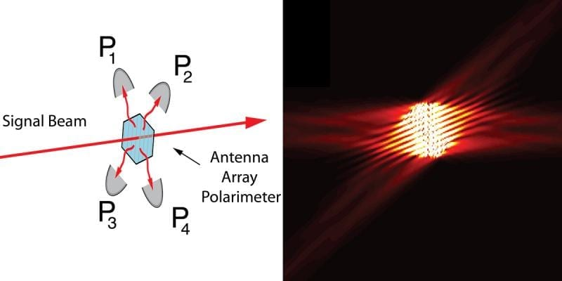 Light from an optical fiber (left) illuminates the metasurface and is scattered in four different directions where it is dected by sensors (right). (Image courtesy of the Capasso Lab/Harvard SEAS)