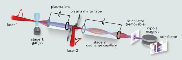 Schematic of the first experiment to achieve staging of laser plasma accelerators (LPAs) with independent laser pulses: a pulse from laser 1 (at left) creates a plasma wakefield in the stage 1 LPA, a gas jet. The resulting electron beam is focused by a capillary-discharge plasma lens and then penetrates a moving tape. Almost simultaneously, an incoming pulse from laser 2 strikes the tape and creates a plasma mirror, which combines the laser beam and electron beam. Entering stage 2, a capillary-discharge LPA, the second laser pulse creates a wakefield in the plasma which further accelerates the electron beam; downstream diagnostics (at right) measure the beam.
