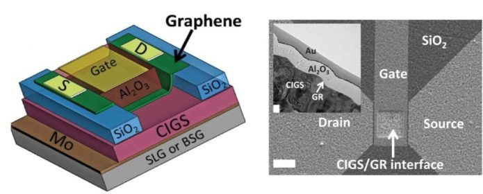 Left: Schematic of a graphene field-effect-transistor used in this study. The device consists of a solar cell containing graphene stacked on top of a high-performance copper indium gallium diselenide (CIGS) semiconductor, which in turn is stacked on an industrial substrate (either soda-lime glass, SLG, or sodium-free borosilicate glass, BSG). The research revealed that the SLG substrate serves as a source of sodium doping, and improved device performance in a way not seen in the sodium-free substrate. Right: A scanning electron micrograph of the device as seen from above, with the white scale bar measuring 10 microns, and a transmission electron micrograph inset of the CIGS/graphene interface where the white scale bar measures 100 nanometers.