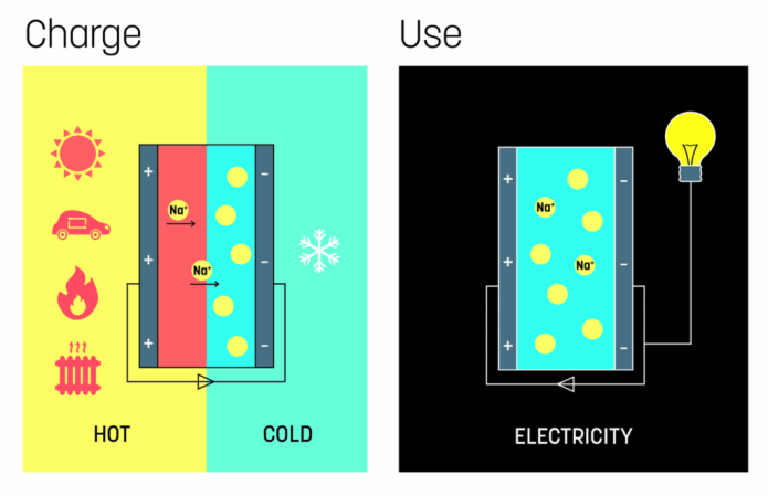 Heat to electricity