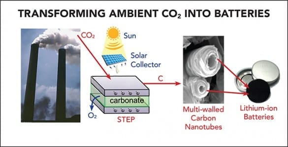 The Solar Thermal Electrochemical Process (STEP) converts atmospheric carbon dioxide into carbon nanotubes that can be used in advanced batteries. (Julie Turner / Vanderbilt University)