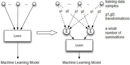 "The novel approach to making systems forget data is called ""machine unlearning"" by the two researchers who are pioneering the concept. Instead of making a model directly depend on each training data sample (left), they convert the learning algorithm into a summation form (right) — a process that is much easier and faster than retraining the system from scratch. Courtesy of Yinzhi Cao and Junfeng Yang"
