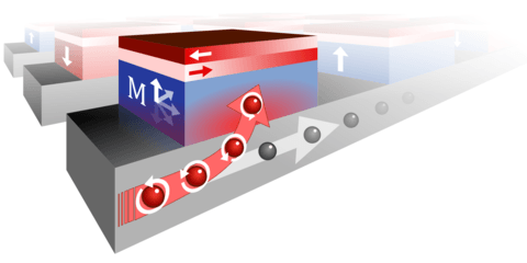 A magnetic bit is being switched by bending electrons with the correct spin upwards through the bit. A special anti-ferromagnetic material on top of the bits makes the process reliable. Source: Arno van den Brink