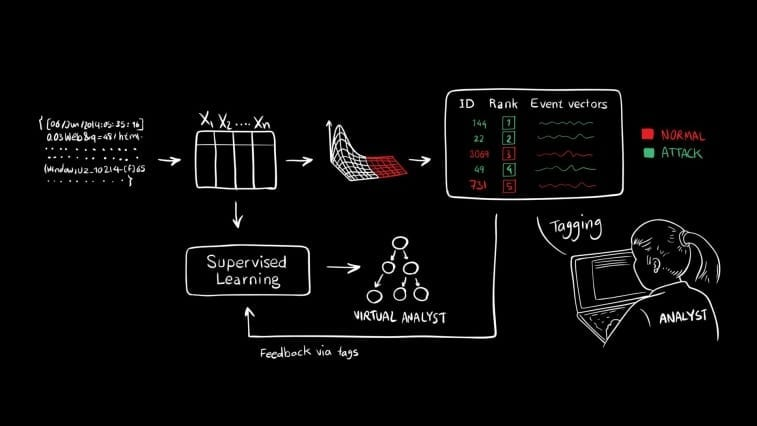 AI2 combs through data and detects suspicious activity using unsupervised machine-learning. It then presents this activity to human analysts, who confirm which events are actual attacks, and incorporate that feedback into its models for the next set of data. Image: Kalyan Veeramachaneni/MIT CSAIL