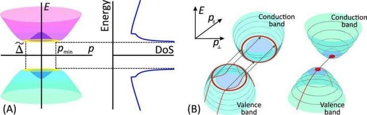 """(A) Electron spectrum E(p) in bilayer graphene (left) and energy dependence of its density of states, DoS (right). At energy levels corresponding to the edge of the """"Mexican hat"""" the DoS tends to infinity. (B) The red areas show the states of electrons that participate in tunneling in bilayer graphene (left) and in a conventional semiconductor with """"ordinary"""" parabolic bands (right). Electrons that are capable of tunneling at low voltages are found in the ring in graphene, but in the semiconductor they are only found at the single point. The dotted lines indicate the tunneling transitions. The red lines indicate the trajectories of the tunneling electrons in the valence band. CREDIT Authors of the study"""