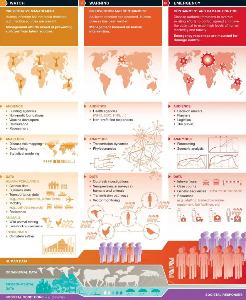 A model for a global warning system for infectious diseases. CREDIT © EMBO