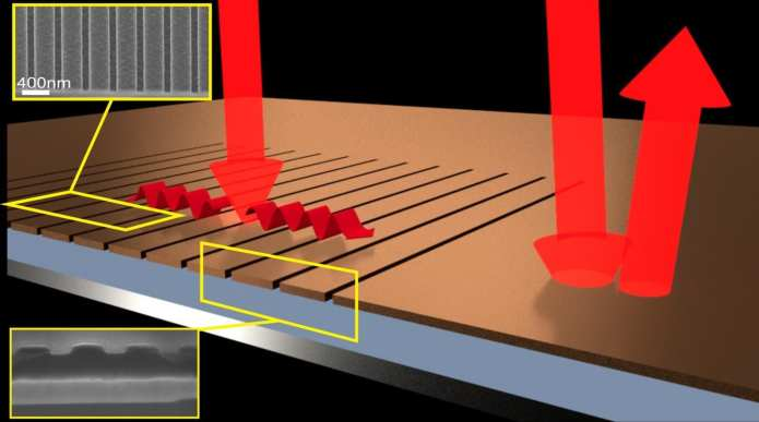 When light falls on a very thin, uniform layer almost all of it is reflected (right-hand arrows). By etching thin grooves in the film, the light is directed sideways and almost all of it is absorbed (left-hand arrows) even though the amount of material is very small. Insets show electron micrographs of the structuring. The absorbing layer is only 0.041 ?m thick. CREDIT Dr Thomas P. White, Australian National University.