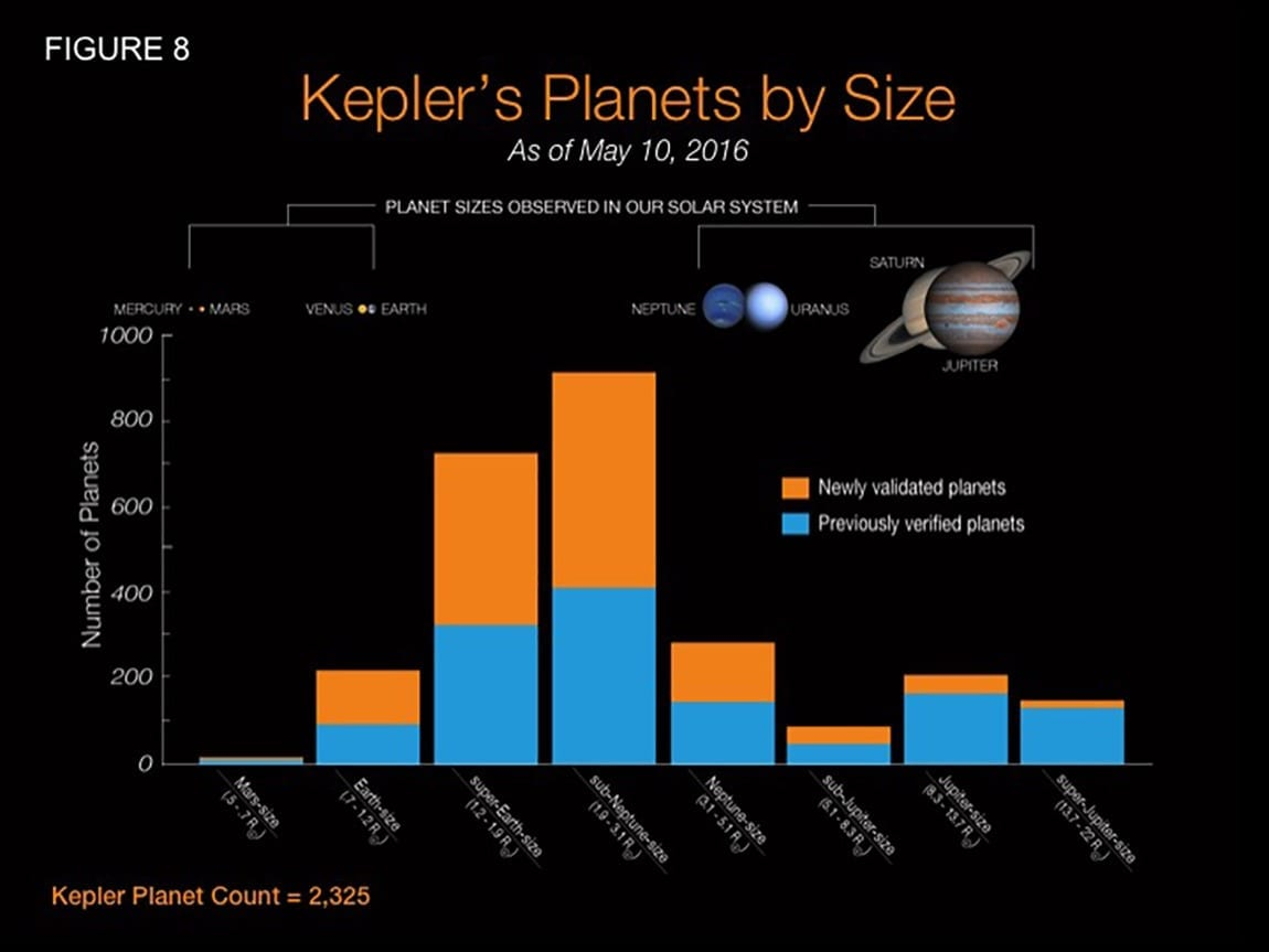 More than 1,200 new planets confirmed using new technique for verifying Kepler data