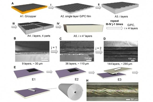 The process of making a stack of parallel sheets of graphene starts with a chemical vapor deposition process (I) to make a graphene sheet with a polymer coating; these layers are then stacked (II), folded and cut (III) and stacked again and pressed, multiplying the number of layers. The team used a related method the team to produce scroll-shaped fibers. Courtesy of the researchers