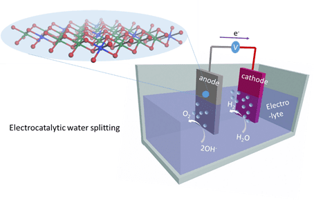 Researchers find cheaper way to produce hydrogen from water