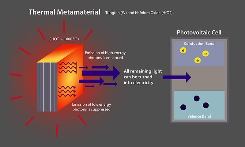 The thermal metamaterial represented in this graphic could make possible more efficient thermophotovoltaic devices that generate electricity from thermal radiation. Such a technology might be adapted to industrial pipes in factories and power plants, as well as on car engines and automotive exhaust systems, to recapture a portion of the energy wasted as heat. (Purdue University image/Zubin Jacob)