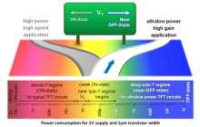 Engineers design ultralow power transistors that could function for years without a battery