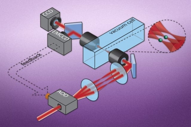 "This image shows the basic setup that enables researchers to use lasers as optical ""tweezers"" to pick individual atoms out from a cloud and hold them in place. The atoms are imaged onto a camera, and the traps are generated by a laser that is split into many different focused laser beams. This allows a single atom to be trapped at each focus. Courtesy of the researchers"