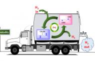 New method to create reversible hydrogen storage based on methanol