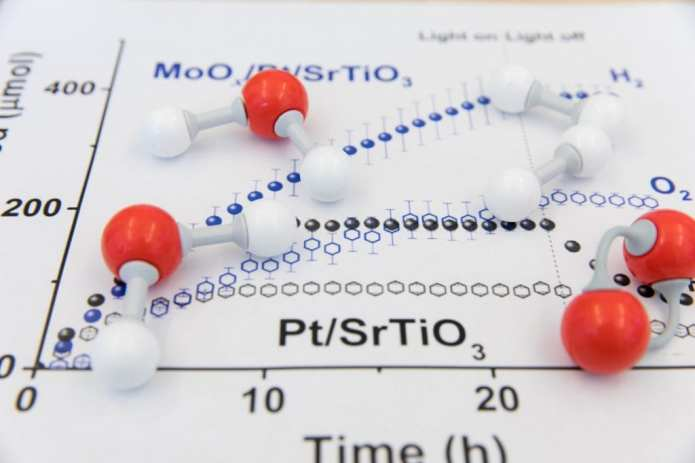 New Catalyst for Water Splitting Produces Hydrogen Almost