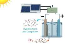 Converting carbon dioxide into fuels and alcohols at efficiencies far greater than plants