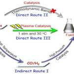 Direct conversion of carbon dioxide (CO2) and methane (CH4) into liquid fuels and chemicals