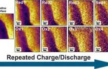 Iron–air batteries promise a considerably higher energy density than present-day lithium-ion batteries