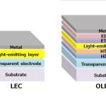 Light-emitting electrochemical cells could compete with fluorescent tube, LED and OLED lighting