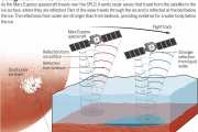 A water body exists below the Martian south polar ice cap