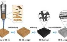 3D-printed supercapacitor electrode could lead to wider use of fast-charging energy storage devices