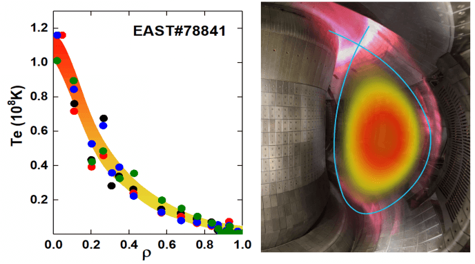 Fusion power pushes past 100 million degrees