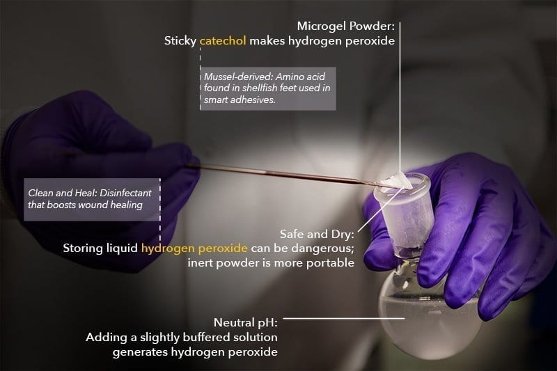 Fighting infection and helping wounds heal fast using a new microgel powder
