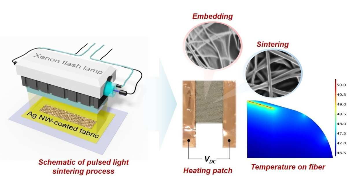 Sewing high-tech heating patches on clothing could reduce building heating costs