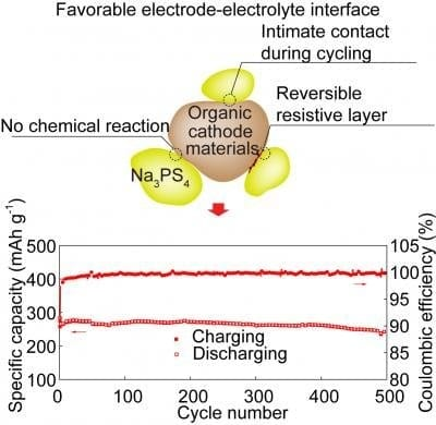 A solid-state sodium-ion battery arrives - Innovation Toronto