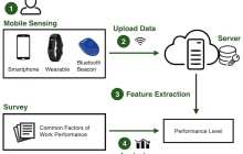 Researchers have created a mobile-sensing system that judges employee performance
