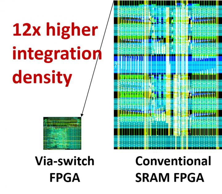 Fig. 1 Improved integration density: Comparison in integration density @[2020] IEEE. International Solid-State Circuits Conference