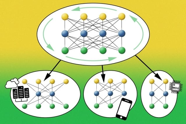 MIT researchers have developed a new automated AI system with improved computational efficiency and a much smaller carbon footprint. The researchers' system trains one large neural network comprising many pretrained subnetworks of different sizes that can be tailored to diverse hardware platforms without retraining. Image: MIT News, based on figures courtesy of the researchers