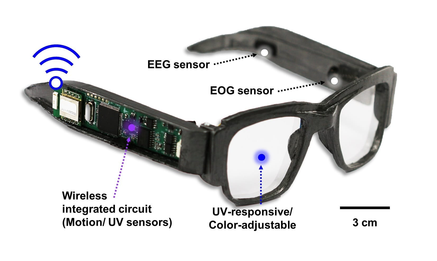 Smart e-glasses can wirelessly monitor EEG and EOG signals, UV intensity, and body movements, while also acting as sunglasses and a human-machine interface. Credit: Adapted from ACS Applied Materials & Interfaces 2020, DOI: 10.1021/acsami.0c03110