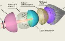 World's first spherical artificial eye with a 3D retina for robots and humans?