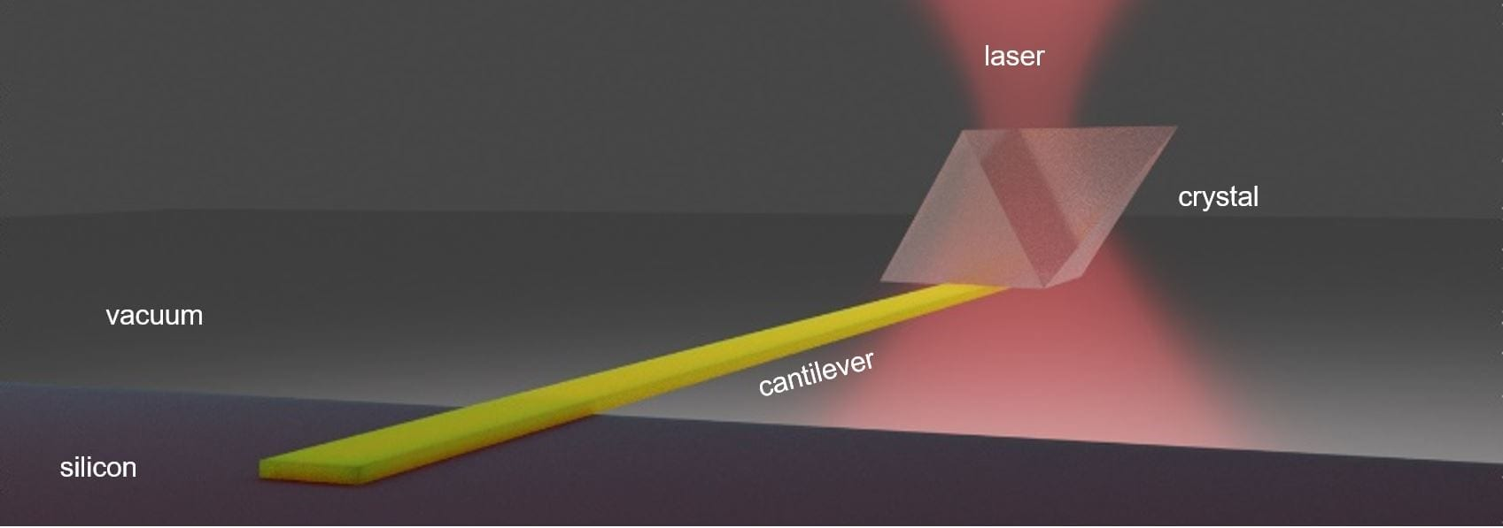 """UW researchers used an infrared laser to cool a solid semiconductor material — labeled as """"cantilever"""" — by at least 20 degrees C, or 36 F, below room temperature.Anupum Pant"""