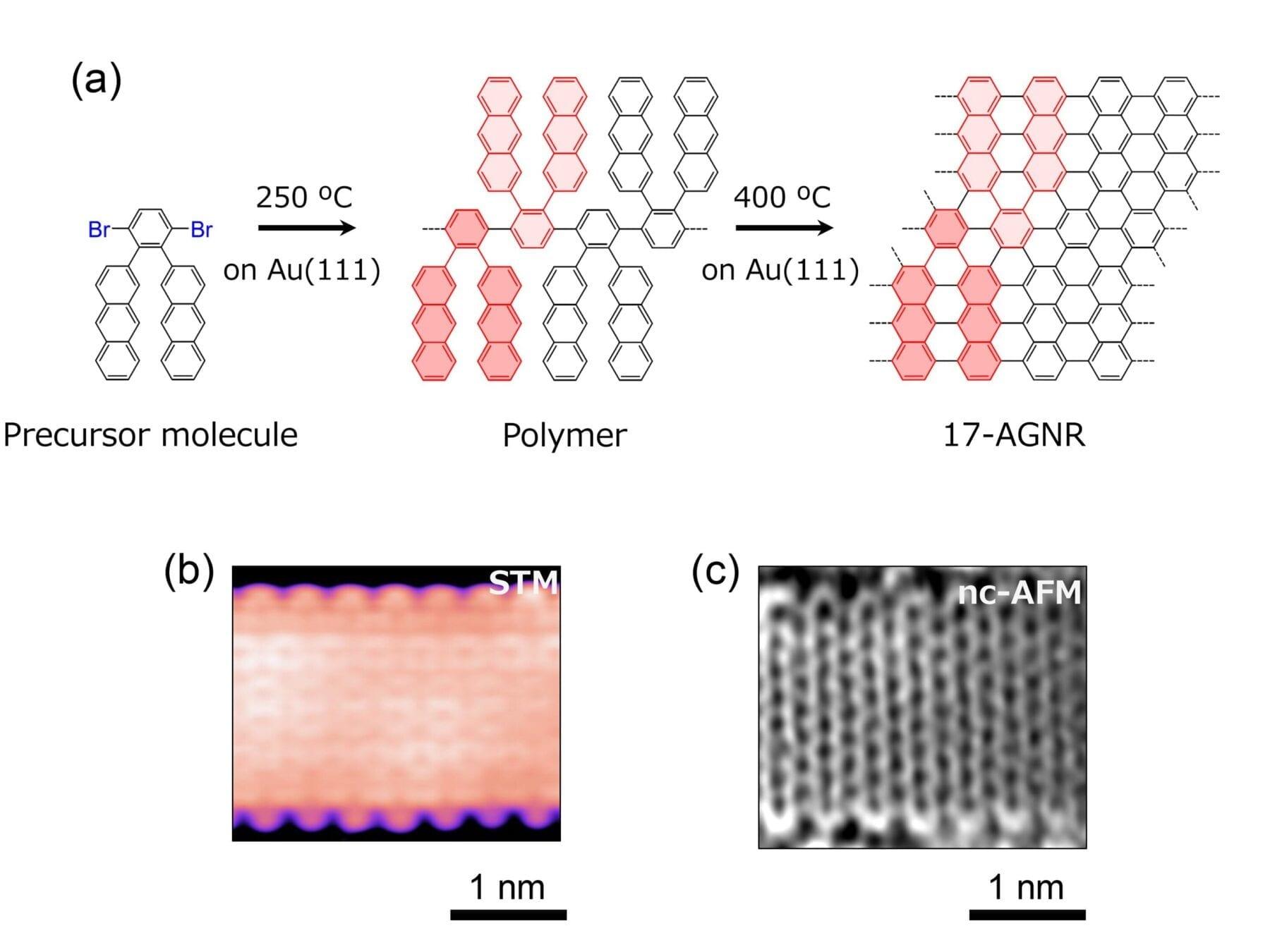 World's widest graphene nanoribbon promises the next generation of miniaturized electronics