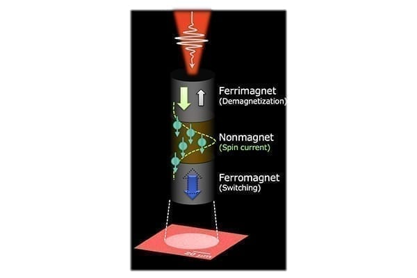(Fig. 1) A schematic illustration of the demonstrated ultrafast and energy efficient switching of ferromagnet driven by a single femtosecond laser pulse. The laser pulse demagnetizes the ferrimagnetic layer and generates a spin current, which travels through the nonmagnet and finally induces the switching of the ferromagnet. The lower image shows an observed magneto-optical Kerr effect micrograph showing the switching of the ferromagnetic layer. Credit: Shunsuke Fukami and Stéphane Mangin