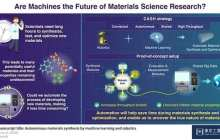 Revolutionizing materials research: Discovering exotic material properties and new laws of physics ten times faster