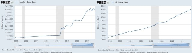 monetary base vs money stock