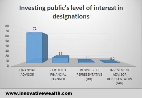 investment advisor representative