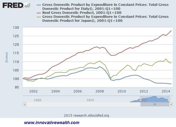 US GDP vs Japan vs Italy
