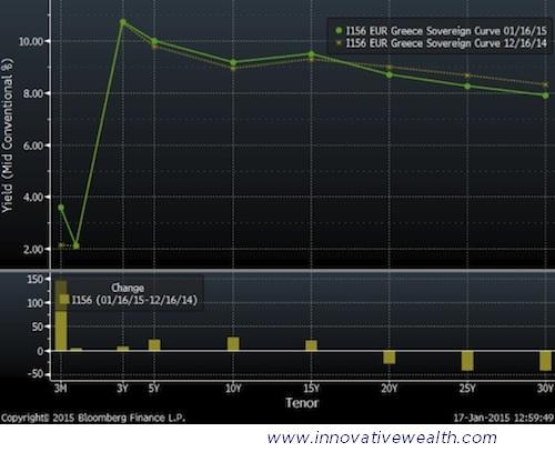 Greece Bond Yield Curve