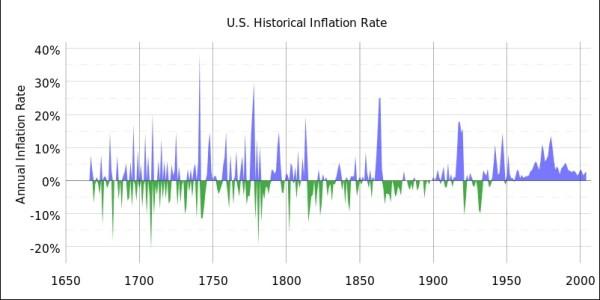 Deflation expectations