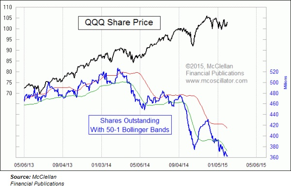 QQQ Shares outstanding vs price