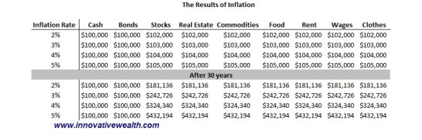 Results of inflation