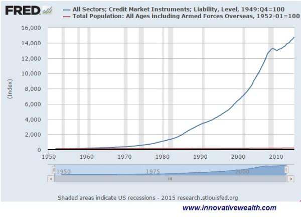 credit inflation